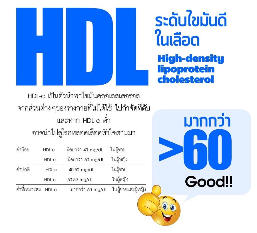เครื่องมือในการคำนวณระดับไขมันดีในเลือด (HDL)